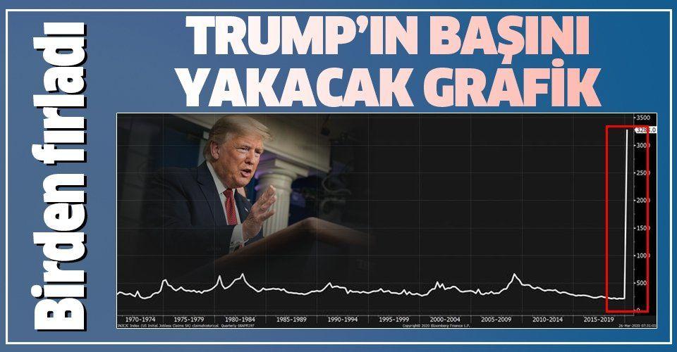 Son dakika: Trump'ın başını yakacak haber! ABD'de işsizlik maaşı başvuruları rekor kırdı