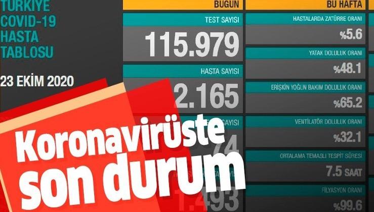 SON DAKİKA: Sağlık Bakanı Fahrettin Koca 23 Ekim koronavirüs sayılarını duyurdu | KOVİD-19 TABLOSU
