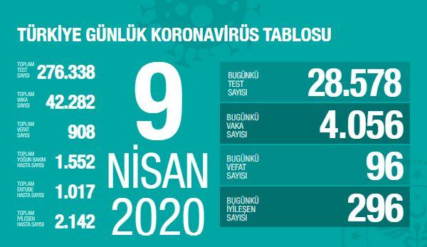 9 Nisan Türkiye: 28.578 Yeni test, 4.056 vaka, 96 vefat, 296 taburcu