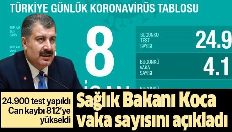 8 Nisan Türkiye: 24.900 yeni test, 4117 vaka, 87 vefat,264 taburcu