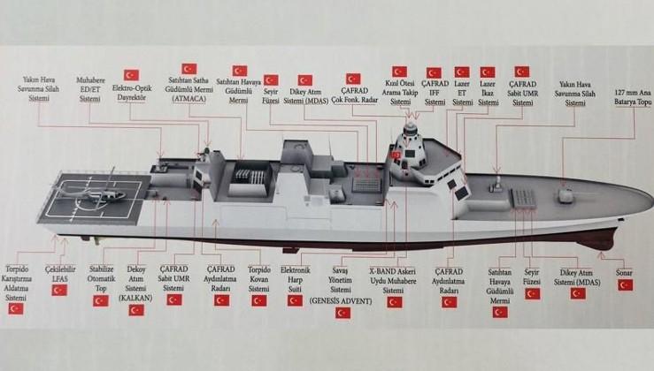 TF-2000'de radikal değişiklik