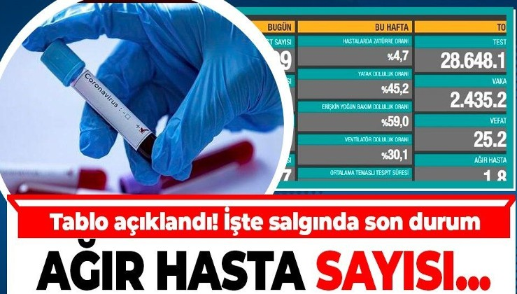 Son dakika: Sağlık Bakanlığı 25 Ocak koronavirüs vaka ve vefat sayılarını duyurdu