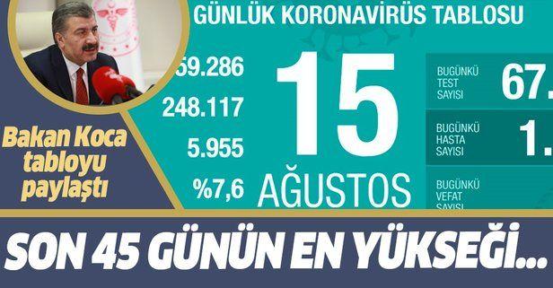 Son dakika: Sağlık Bakanı Fahrettin Koca 15 Ağustos koronavirüs tablosunu paylaştı