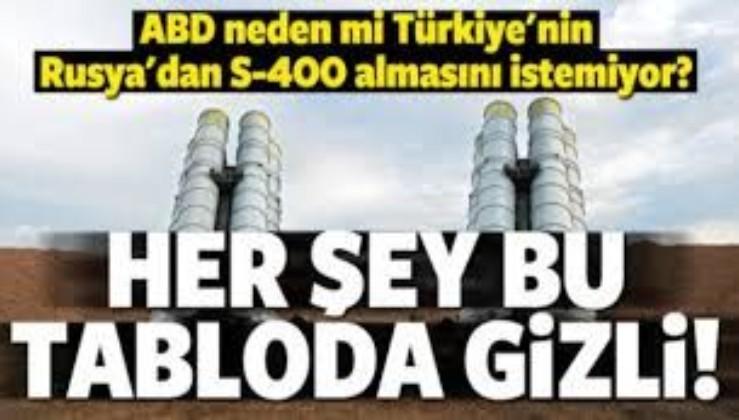 ABD Türkiye'nin S-400 almasına neden karşı?