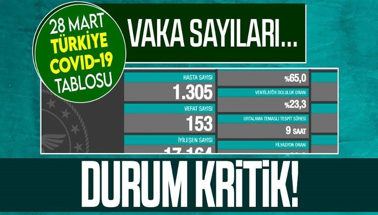 Sağlık Bakanlığı 28 Mart koronavirüs vaka ve vefat tablosunu paylaştı | Türkiye Kovid-19 son durum